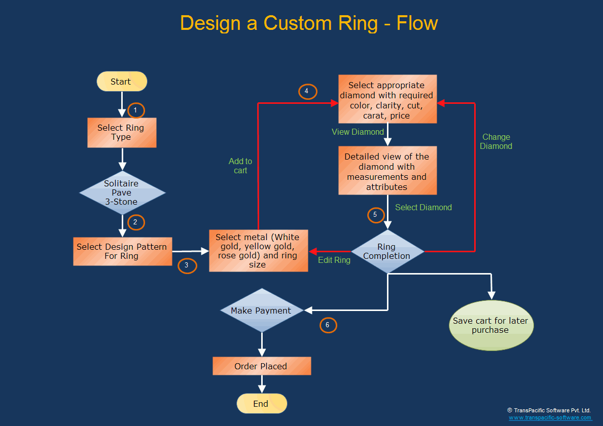 Make your own flowchart create a flowchart build your own ring a must for your diamond jewelry e flow chart ring design a nvjuhfo Gallery