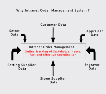 Intranet order Management System