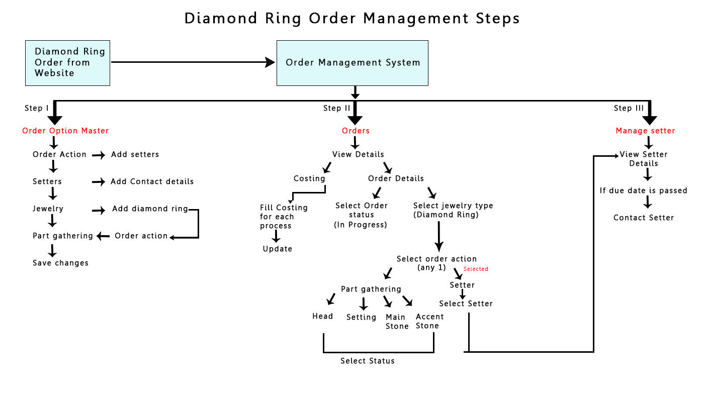 Diamond Ring Order Management Steps