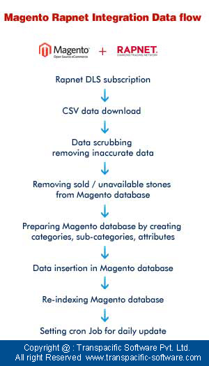 magento Rapnet Integration Data Flow