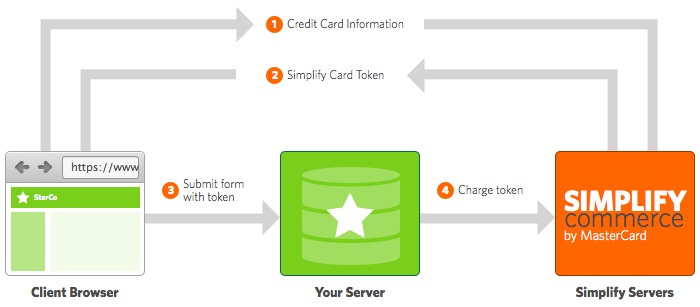 credit card info flow chart