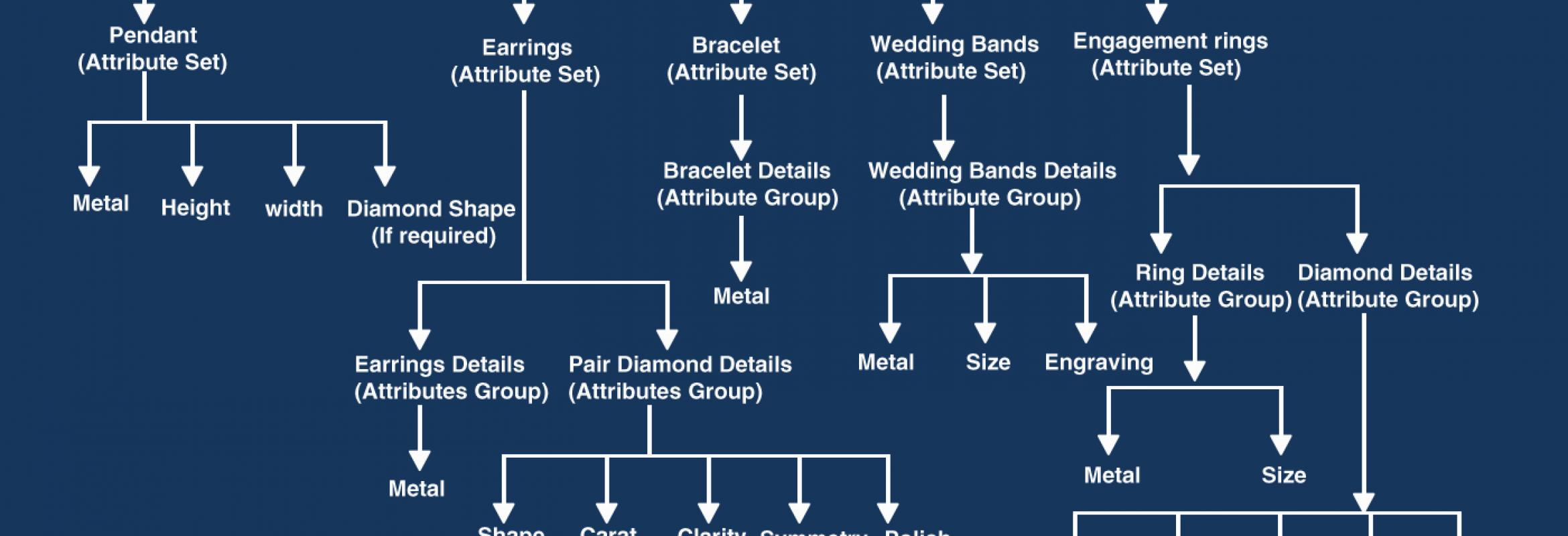 jewellery attribute flow chart